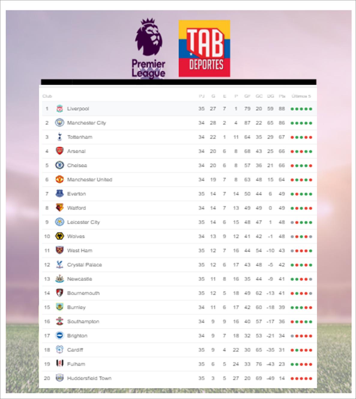 Así va la clasificación de la Premier League luego de 35 fechas