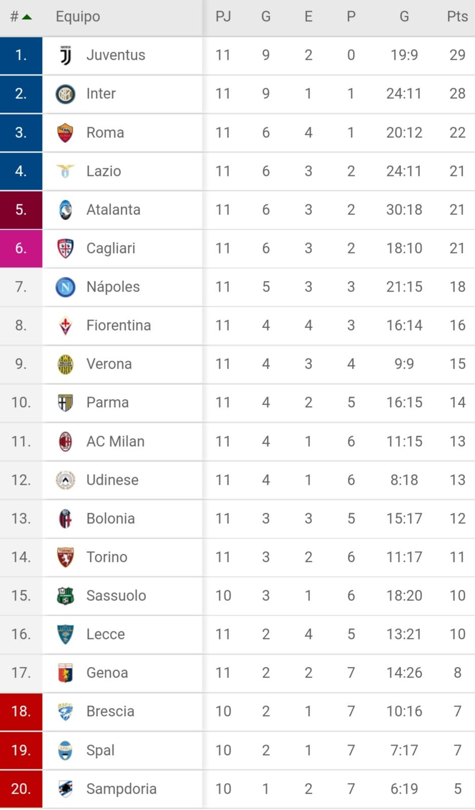 Así va la Tabla de la Serie A luego de 11 fechas