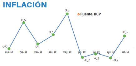 BCP reduce proyección de la inflación este año