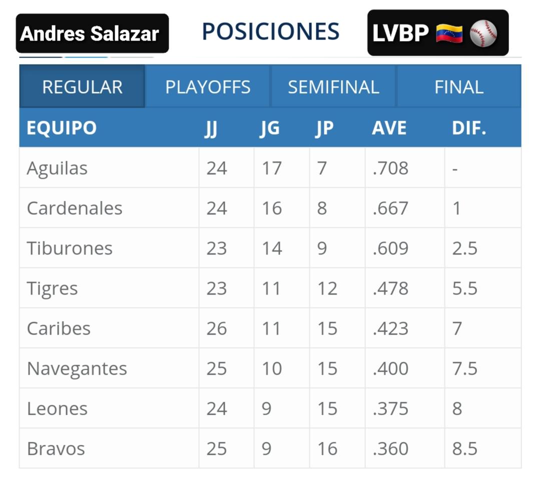 Así amanece hoy jueves, 05/12 la tabla de posiciones de la #LVBP