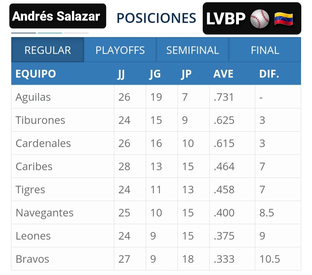 Así amanece hoy viernes, 06/12 la tabla de posiciones de la #LVBP