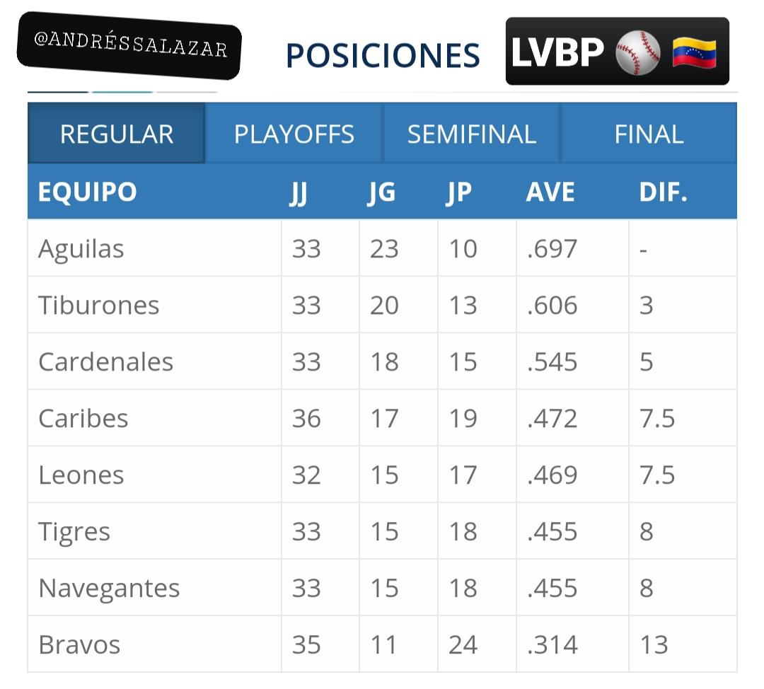 Así amanece hoy lunes, 16/12 la tabla de posiciones de la #LVBP